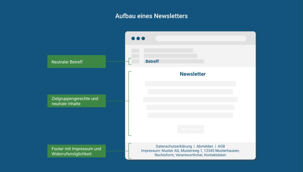 Datenschutz-konformer Aufbau eines Newsletters inkl. neutralem Betreffs, neutraler Inhalte, Impressum und Widerrufsmöglichkeit