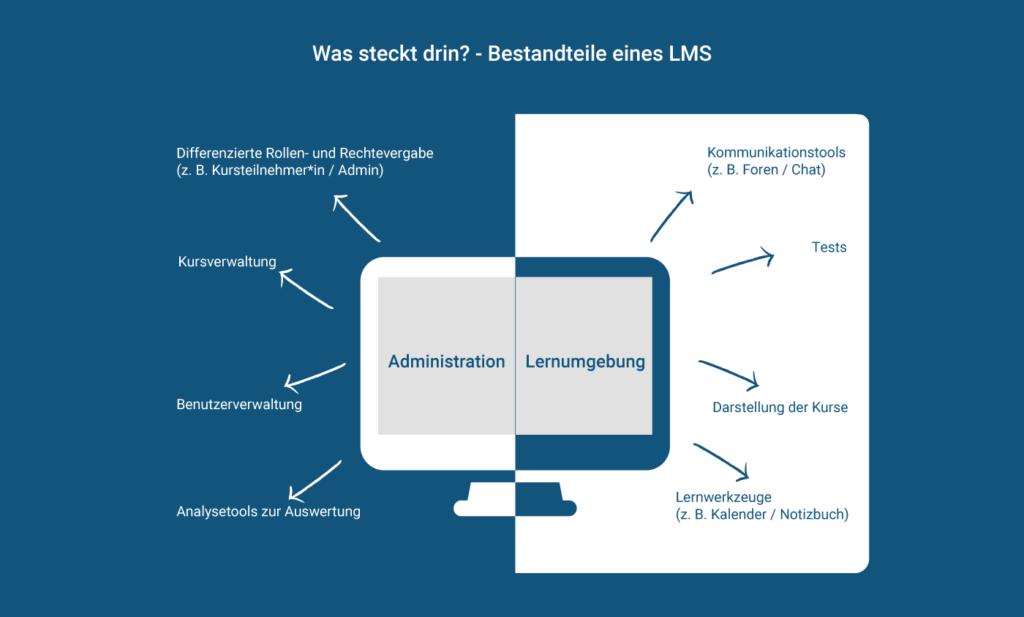 Bestandteile Lernmanagemen-Systeme: Administration und Lernumgebung