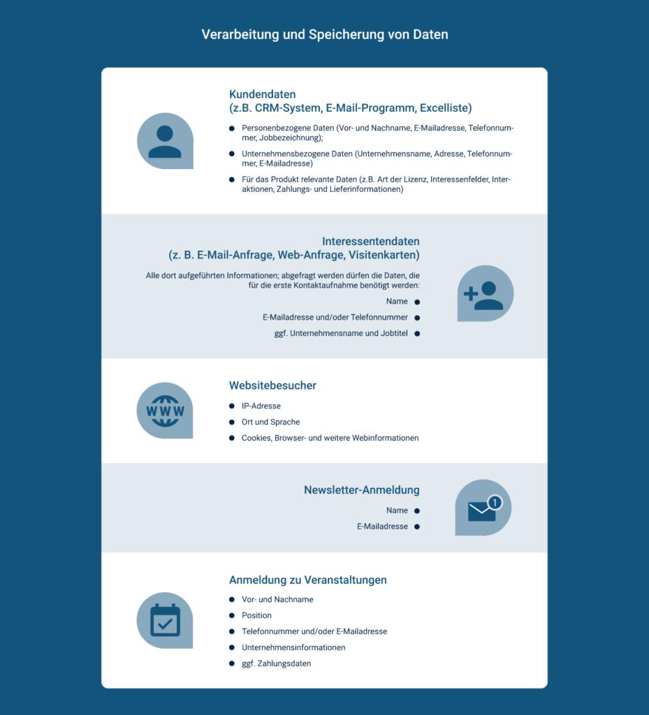 Speicherung von Daten im Marketing und Vertrieb unterschieden nach Zielgruppe