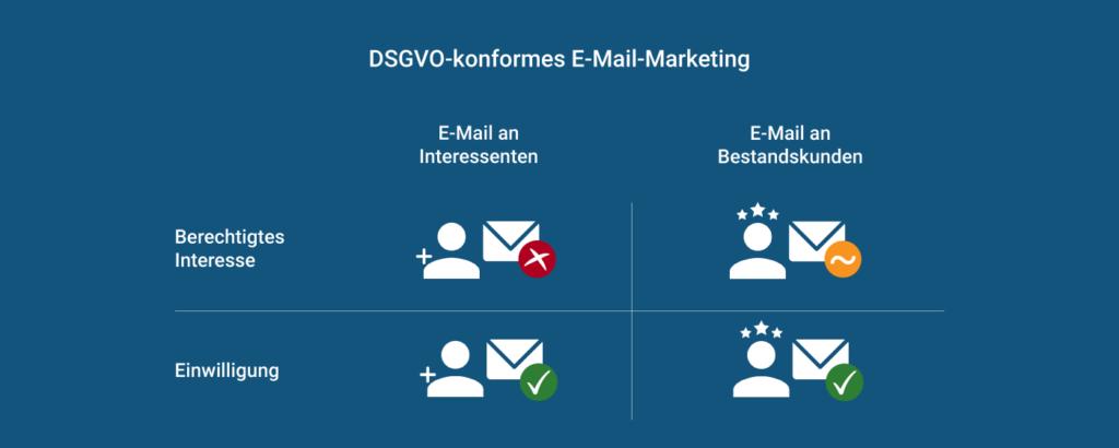 Zulässigkeit von E-Mail-Marketing auf Basis der Einwilligung und des berechtigen Interesses für Interessenten und Bestandskunden.