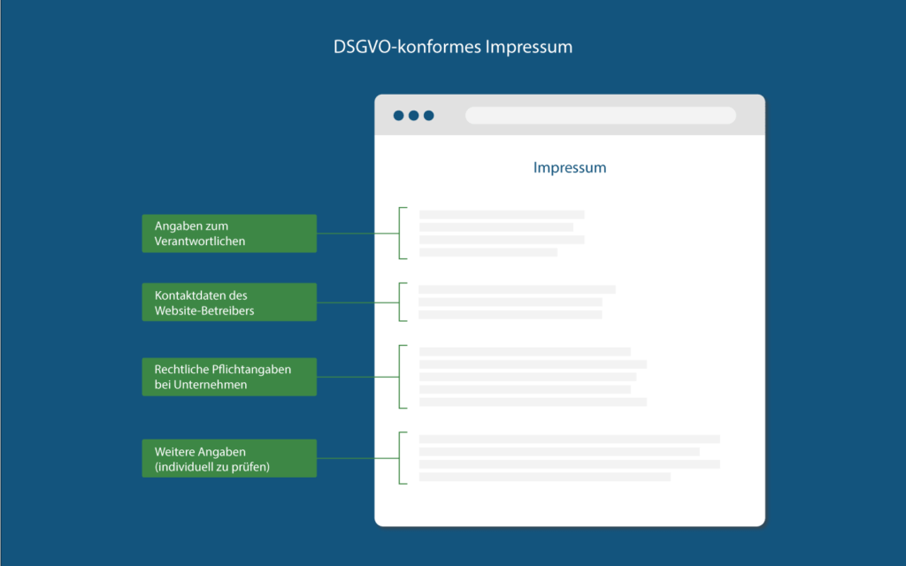 Anforderungen an ein DSGVO-konformes Impressum