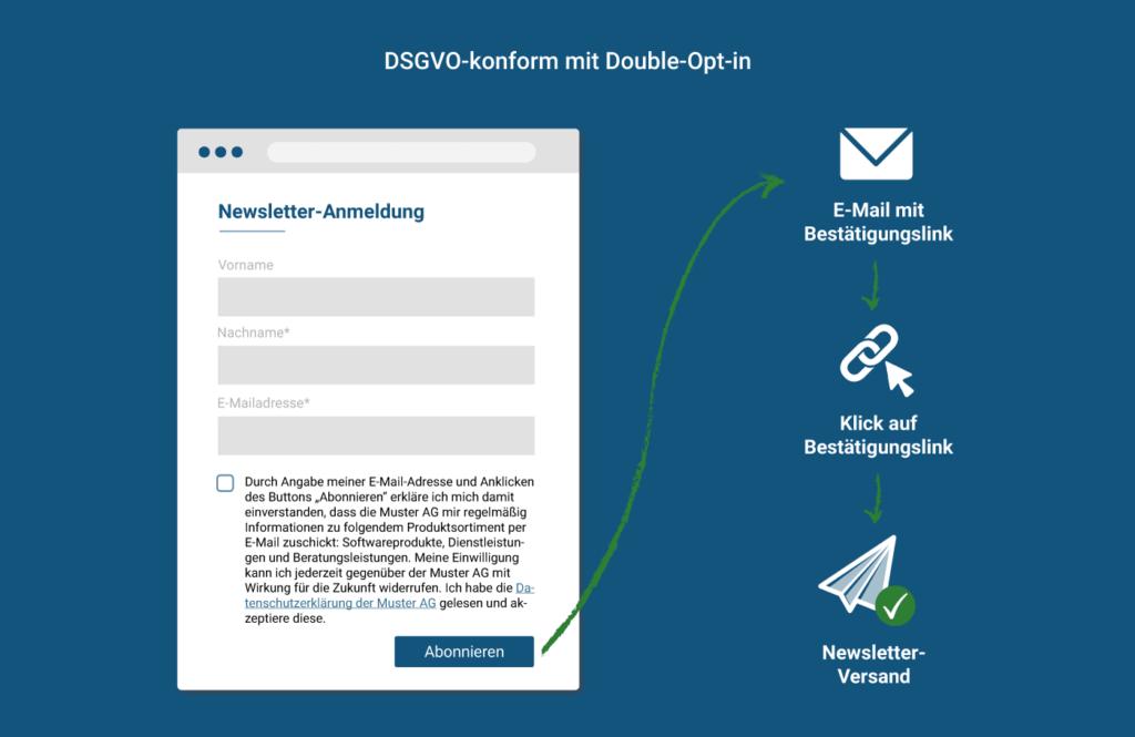 Double-Opt-in-Verfahren bei Newsletter-Anmeldung als sicheres Verfahren zum Nachweis der Einwilligung
