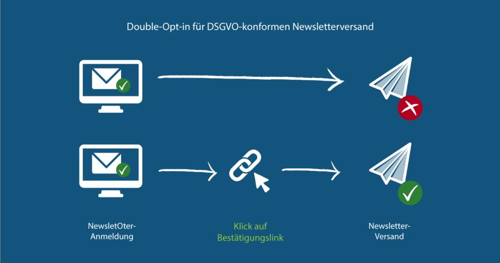 Opt-in und Doppel-Opt-in für Newsletter-Anmeldung