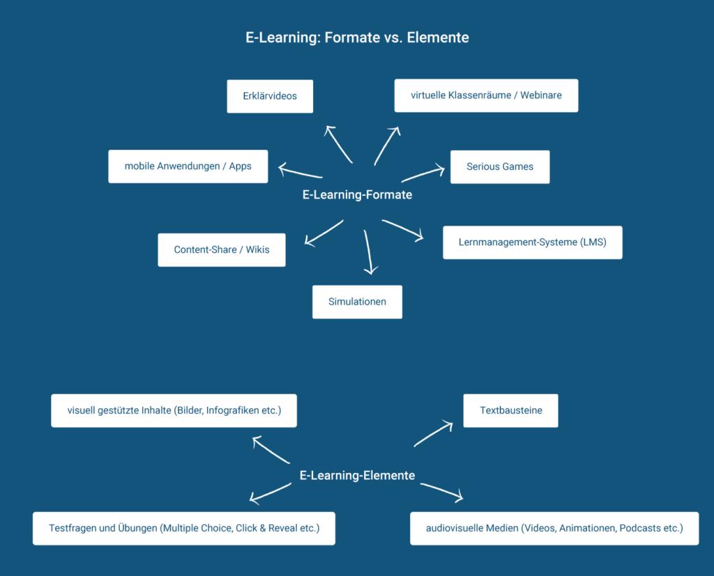 Formate und Elemente von E-Learning