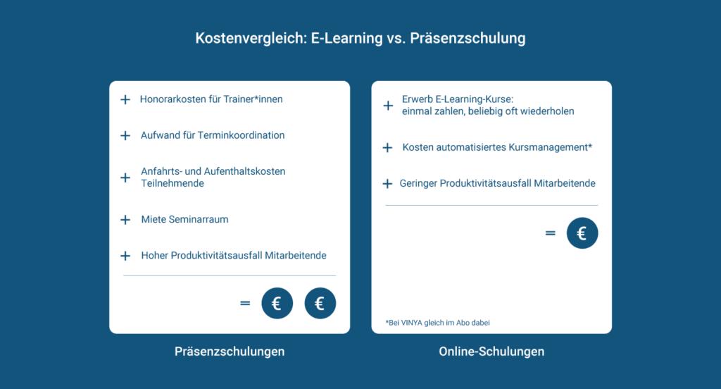 E-Learning vs. Präsenzschulung im Kostenvergleich