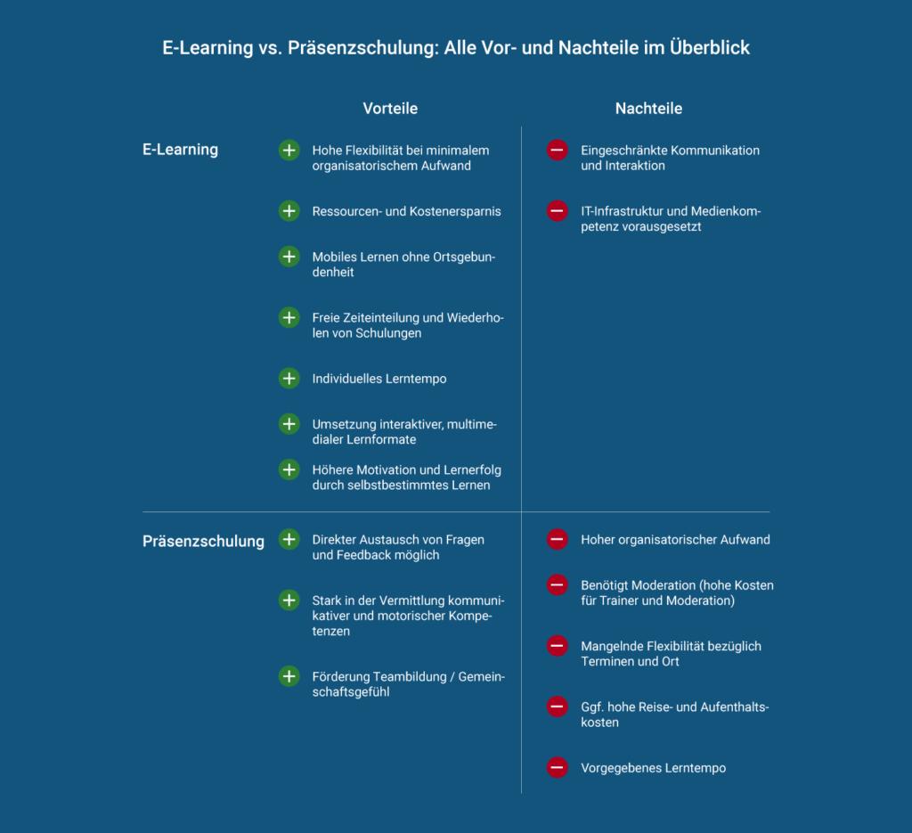 E-Learning vs. Präsenzschulung: Überblick Vor- und Nachteile