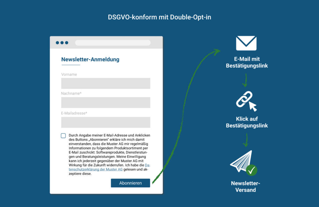 Newsletter-Einwilligung mit Double-Opt-in