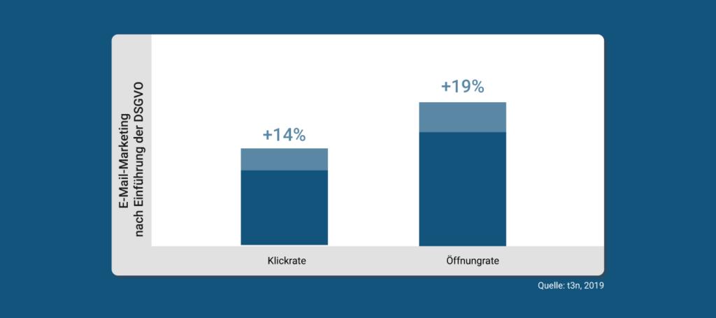 Studie zu E-Mail-Marketing nach Einführung DSGVO