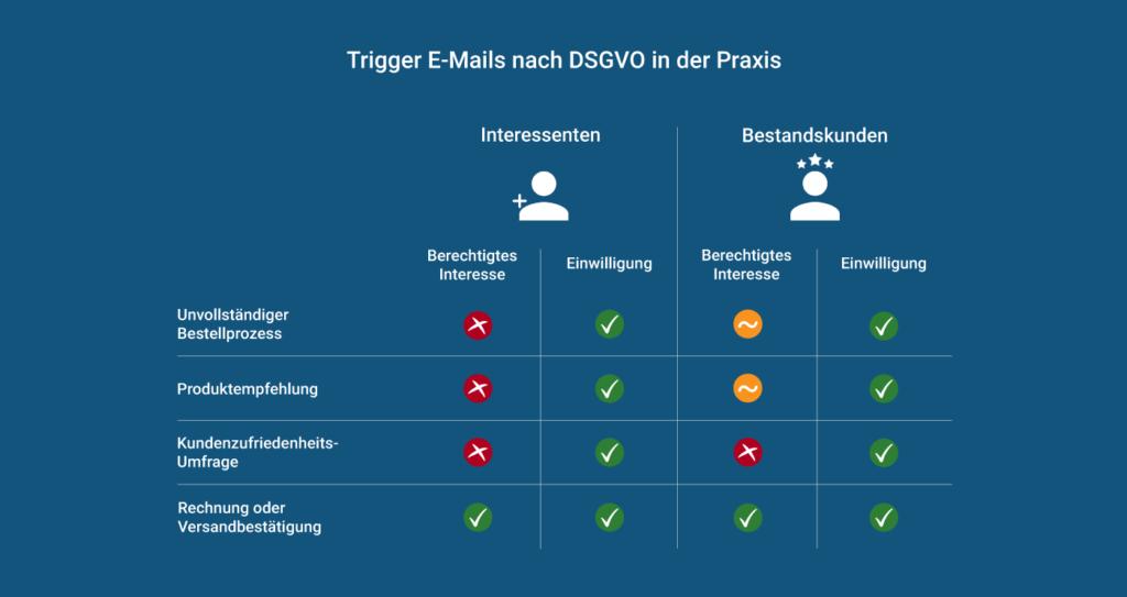 Zulässigkeit von Trigger-E-Mails für Interessenten und Bestandskunden nach Art des Triggers