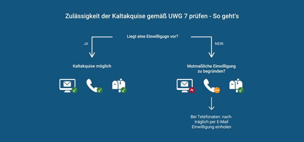 Prüfung der Zulässigkeit von Kaltakquise gemäß UWG