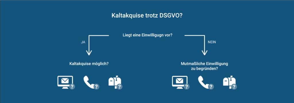 Kaltakquise nach DSGVO: Einwilligung einholen