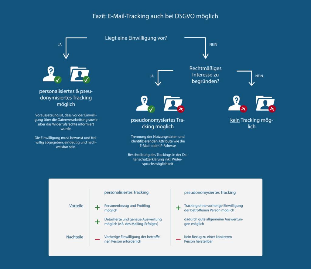 Vorteile und Nachteile von E-Mail-Tracking DSGVO