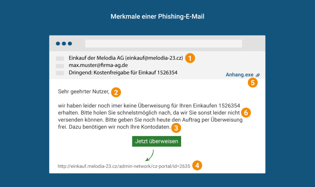 Phishing erkennen: 6 Merkmale von Phishing-E-Mails