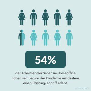 Phishing erkennen: Mehr als die Hälfte aller Beschäftigten sind im Homeoffice von Phishing-Attacken betroffen