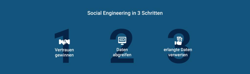 Social Engineering in drei Schritten: Vertrauen gewinnen, Daten abgreifen, erlangte Daten verwenden